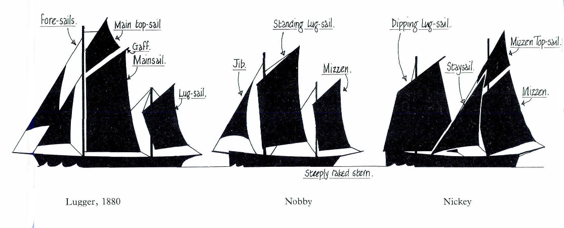 A comparison of the three types of Manx herring drifters